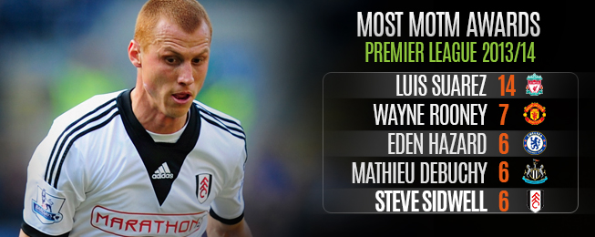 Player Focus: Highest-Rated Free Transfer XI
