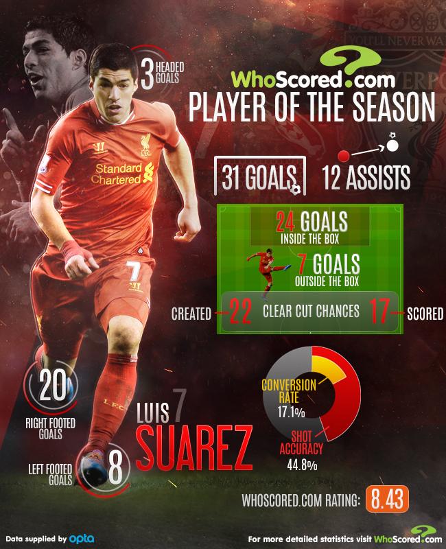 Player Focus: European Team of the Season