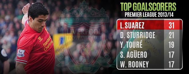 Player Focus: Premier League's Top Goalscorers Analysed