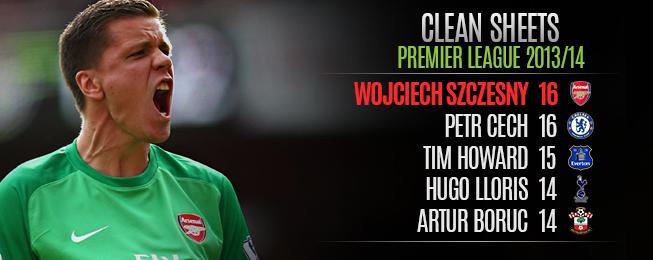 League Focus: Premier League Team of the Season