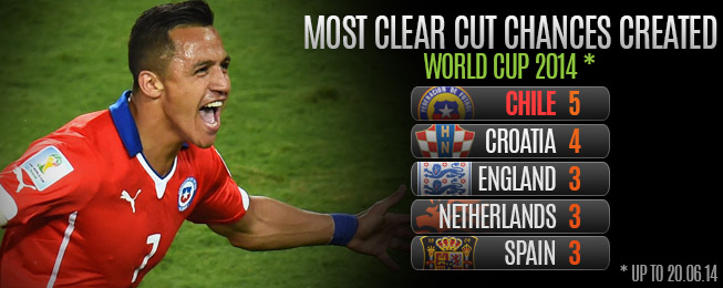 Team Focus: Chile Expected to be the Top Entertainers in Brazil