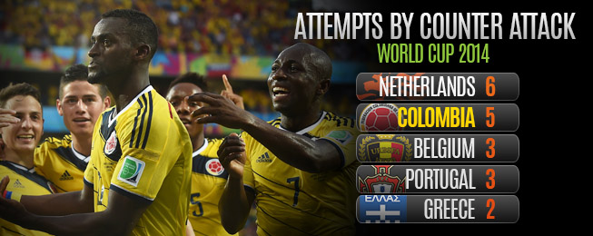 Team Focus: Colombia's Fearsome Attack Living Up to Expectations