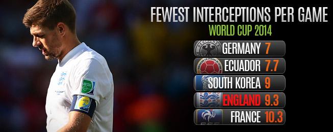 Team Focus: England Improve but Lack Defensive Dynamism