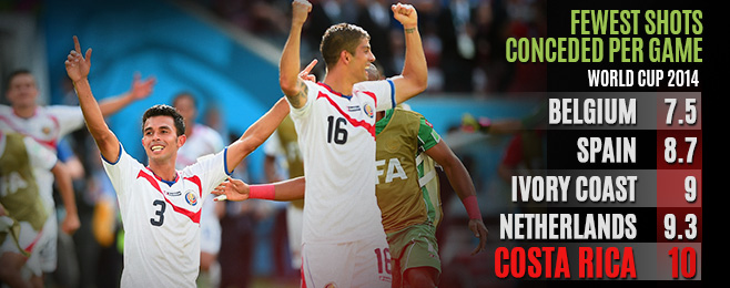 Team Focus: Costa Rica's Surprise Package Status Down to Flawless Tactics