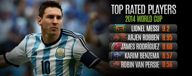 Team Focus: Highest Rated World Cup Group Stages XI