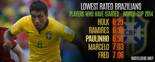 Player Focus: Paulinho's Poor Performances Denting Brazil's World Cup Hopes