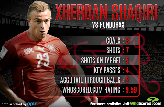 Player Focus: New Free Role Allowing Shaqiri to Shine