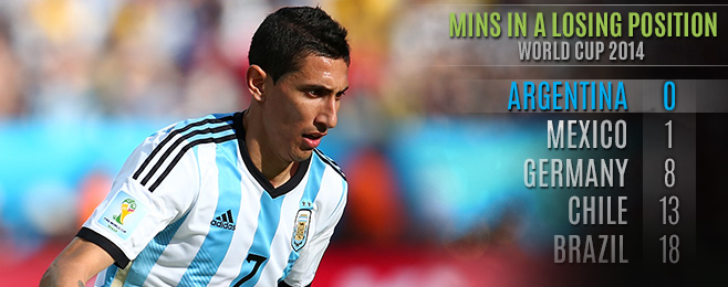 Team Focus: Can Argentina Cope Without Ángel Di María?