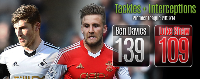 Player Focus: Not the Next Bale but Davies Would be a Snip for Spurs