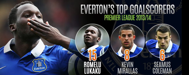 Team Focus: Lack of Summer Investment may Hinder Everton's European Hopes