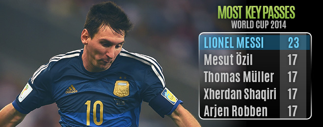 Player Focus: Lionel Messi - World Cup 2014 Player of the Tournament