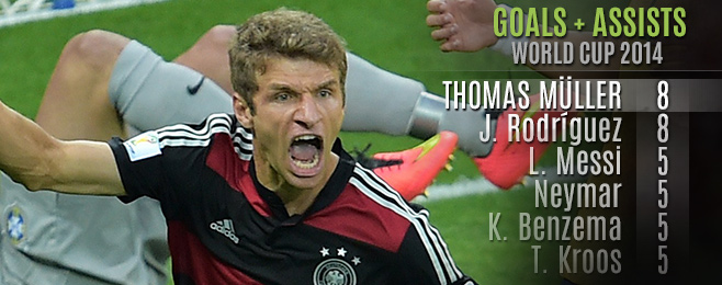 Player Focus: Thomas Müller - The Man for the World Cup Occasion