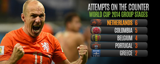 Team Focus: Dutch Must Repeat Group Stage Gameplan to Defeat Argentina