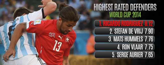 Player Focus: Ricardo the Other Rodriguez Teams Should be Chasing