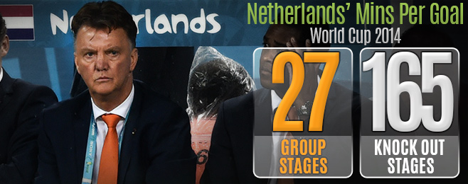 Match Focus: 5 Talking Points from Argentina's Stalemate with the Netherlands