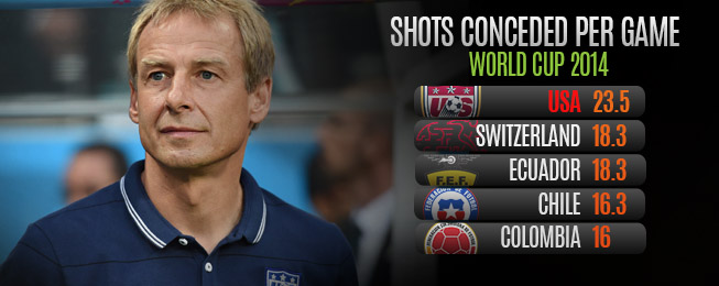 Team Focus: How Did the USA Really do at the World Cup?