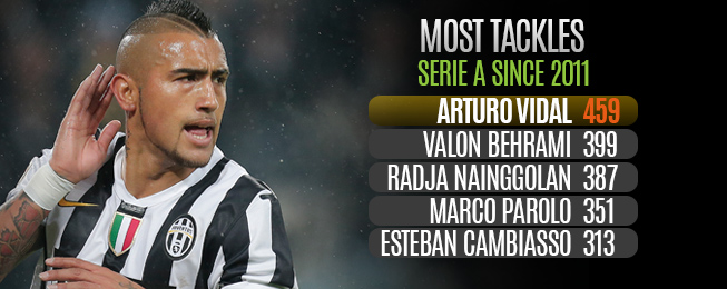 Player Focus: Potential Change in System may Convince Vidal to Leave Juventus