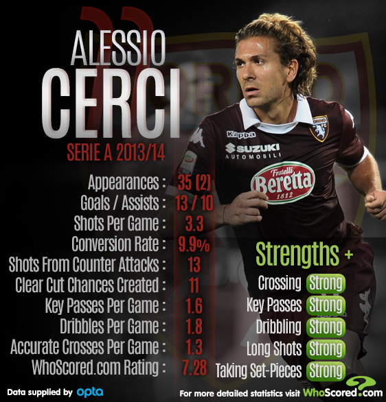 Player Focus: Torino Struggling to Hold on to In-Form and In-Demand Cerci