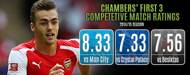 Player Focus: Promising Start Suggests Chambers Will Realise Potential