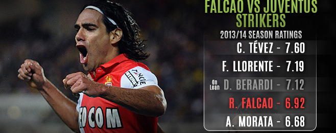 Player Focus: Is Falcao an Unnecessary and Impossible Dream for Juventus?