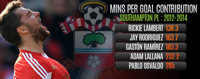Team Focus: Players in Place to Prevent Southampton Plight