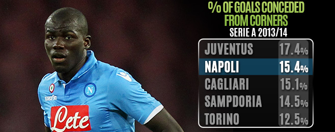 Player Focus: Man Mountain Koulibaly in to Bolster Napoli Defence