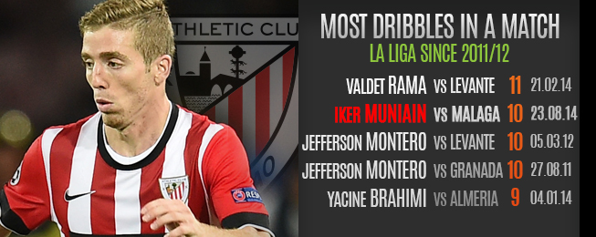 Player Focus: Iker Muniain - The Youngest Veteran in European Football