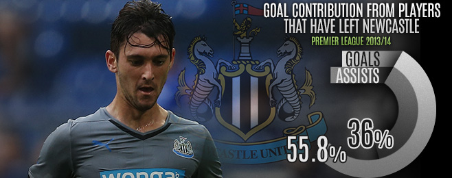 Team Focus: Vast Changes May Bring Consistency to Newcastle