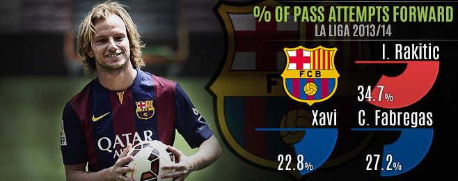 Player Focus: Rakitic Tasked With Evolving Barca Where Fabregas Failed