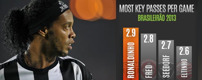 Player Focus: The Challenge of Replacing Ronaldinho