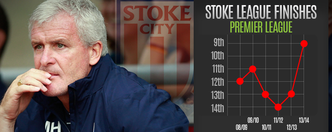 Team Focus: Improving Stoke Benefitting from Hughes' Philosophy
