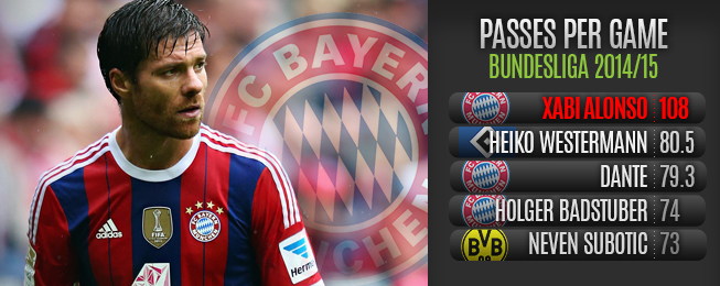 Player Focus: Xabi Alonso Already Bayern's Most Influential Starter