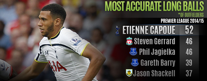 Player Focus: Etienne Capoue Vital in Pochettino's New Look Spurs