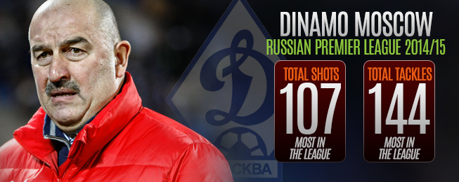 Team Focus: Dinamo Striking the Balance Between Defence & Attack