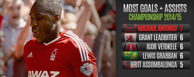 Player Focus: Forest Setting the Early Pace with Antonio Leading the Charge