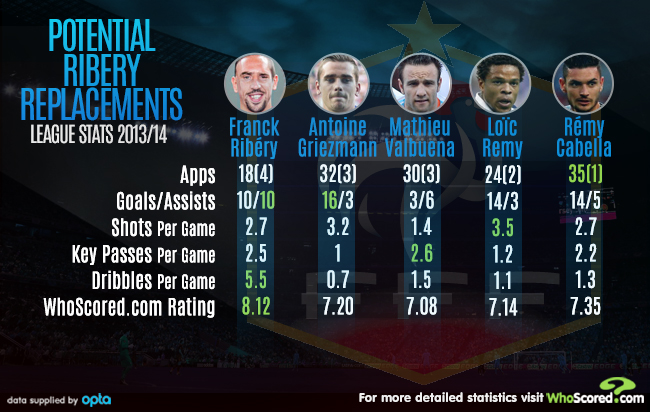 Team Focus: France Finding the Formula to Forget Ribéry