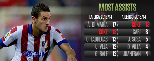 Player Focus: Simeone Beginning Koke's Move Back to Central Midfield