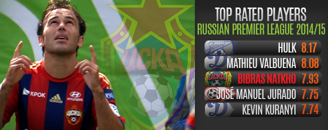 Player Focus: CSKA Profiting From Natkho's Russian Return