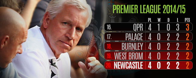 Team Focus: Stagnating Newcastle in Danger of Losing Their Way with Pardew