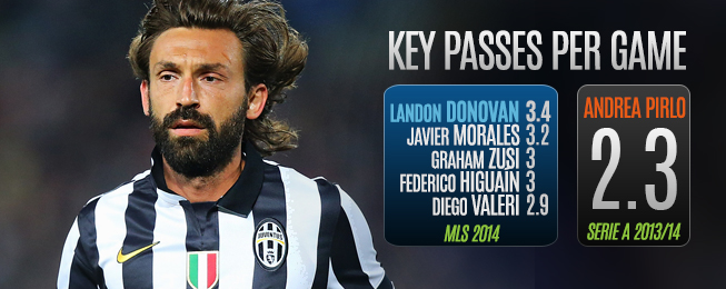 Team Focus: Could Andrea Pirlo Fill Landon Donovan's DP Spot at LA Galaxy?