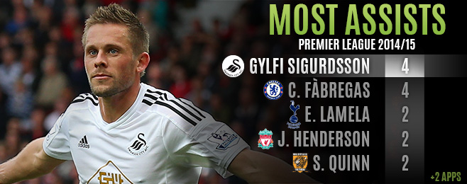 Player Focus: Gylfi Sigurdsson Rejuvenated in Familiar Swansea Surroundings