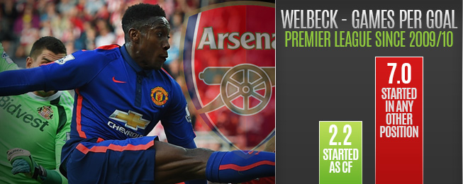 Player Focus: A Fresh Start for Danny Welbeck at Arsenal