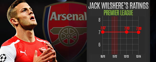 Player Focus: No Need to Worry About Jack Wilshere's Progress