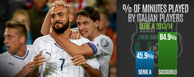 Player Focus: Zaza Works His Way to Top Thanks to Sassuolo's Italian Loyalty
