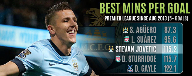 Player Focus: Stevan Jovetic Ready to Fight for Starting Spot at City