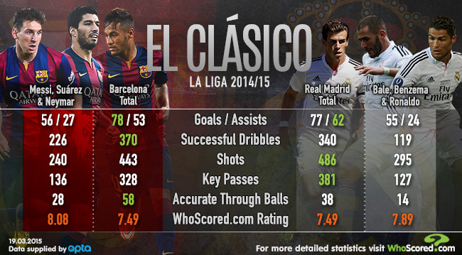 Match Focus: El Clásico - MSN vs BBC