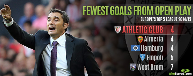 Team Focus: Could Goal-Shy Athletic be Dragged into a Relegation Battle?