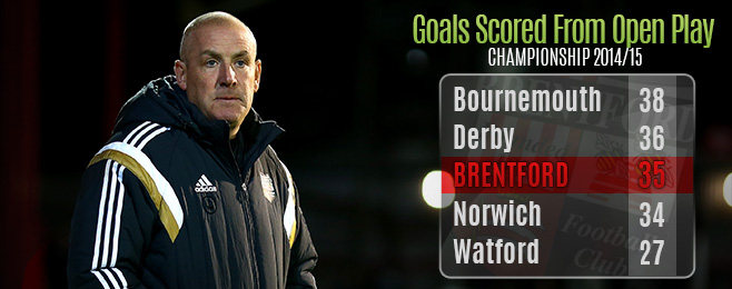 Team Focus: Brentford's Bold Approach Paying Dividends in the Championship