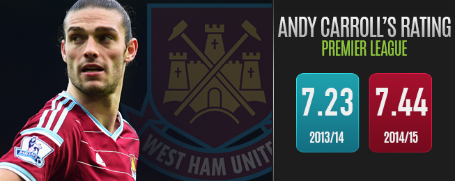 Player Focus: Allardyce's Tactics Complimenting Carroll's West Ham Return