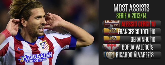 Player Focus: Have Milan Hit the Jackpot by Trading Torres for Cerci?